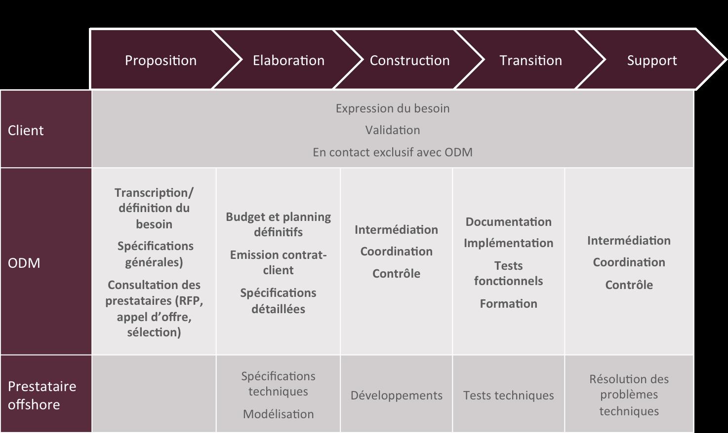 Méthodologie @ ODM Technologies Quentin